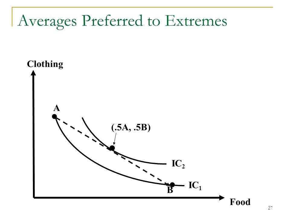 Averages Preferred to Extremes