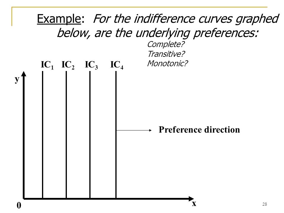 Example: For the indifference curves graphed