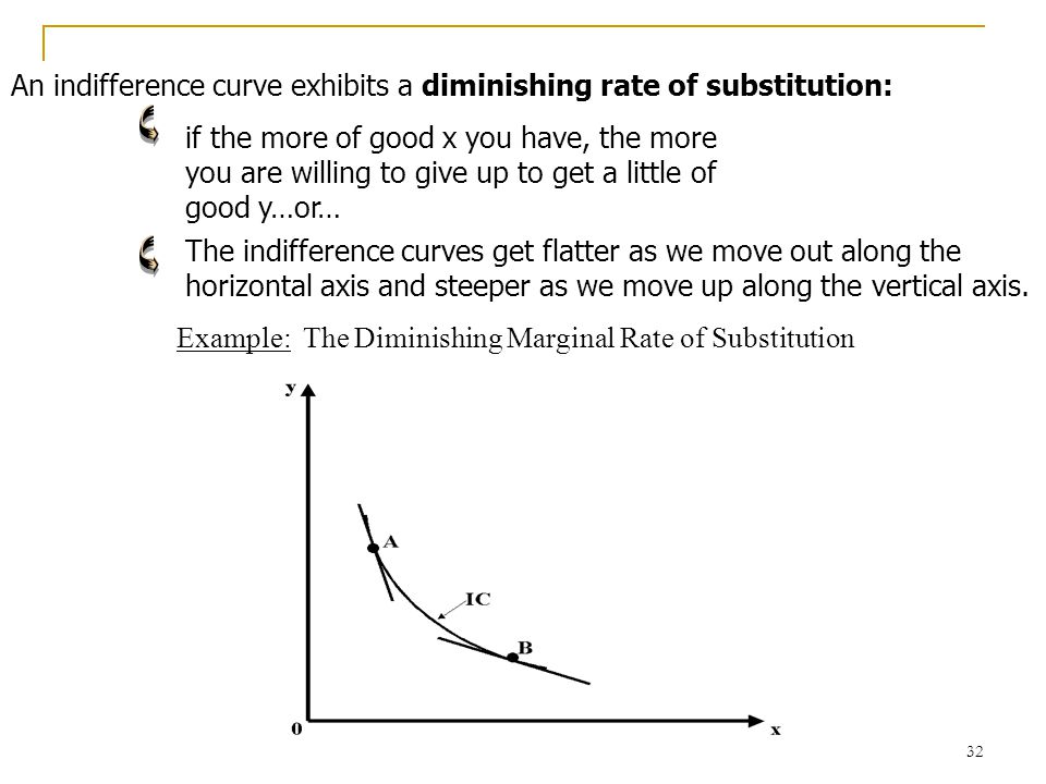 An indifference curve exhibits a diminishing rate of substitution: