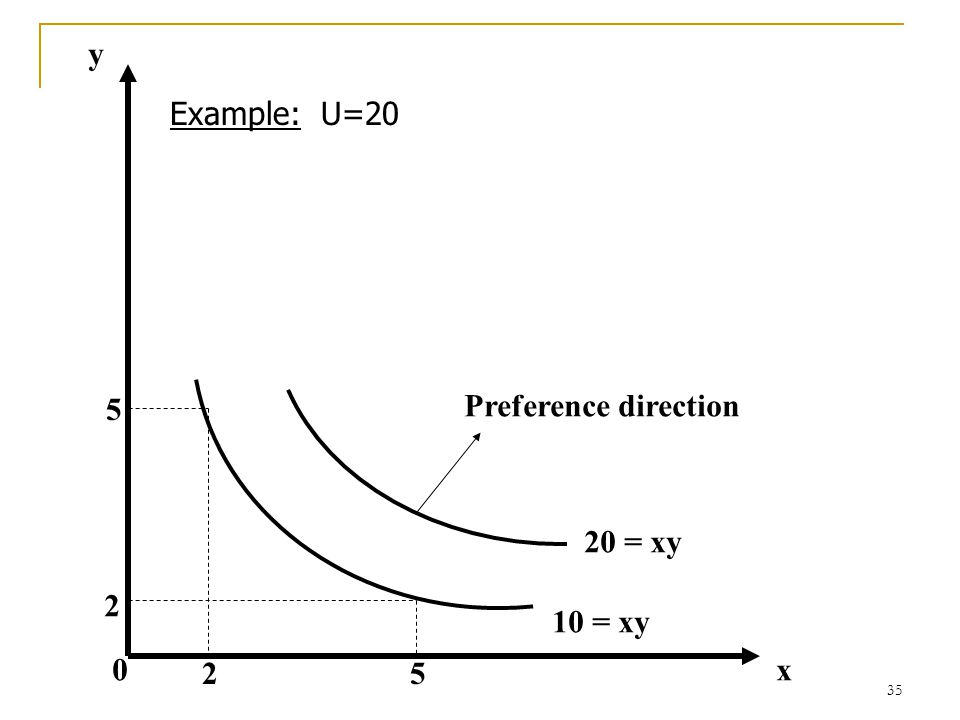 y Example: U=20 5 Preference direction 20 = xy 2 10 = xy 2 5 x