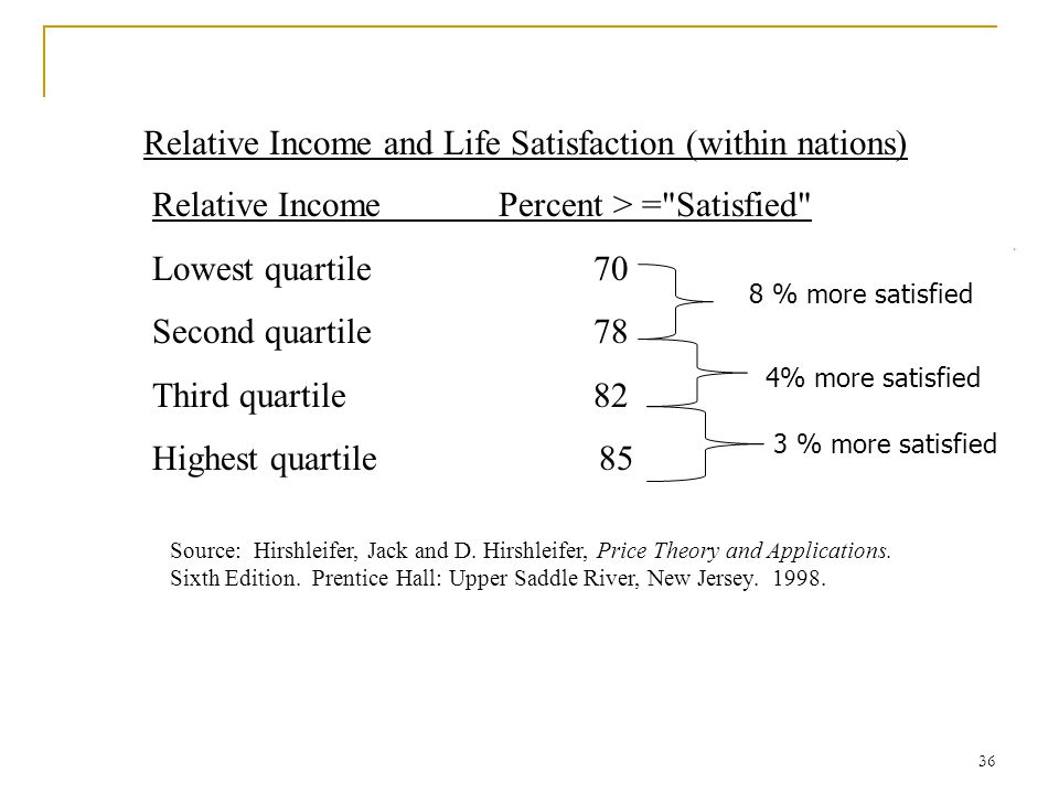 Relative Income and Life Satisfaction (within nations)