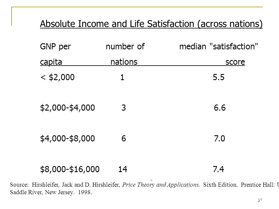 Absolute Income and Life Satisfaction (across nations)