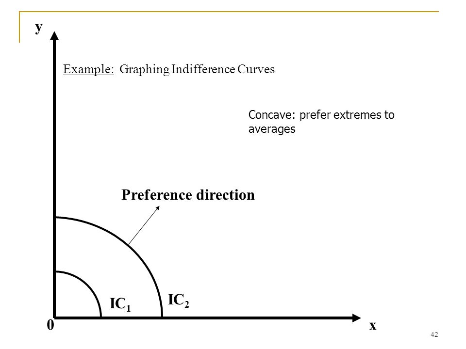 y Preference direction IC2 IC1 x Example: Graphing Indifference Curves