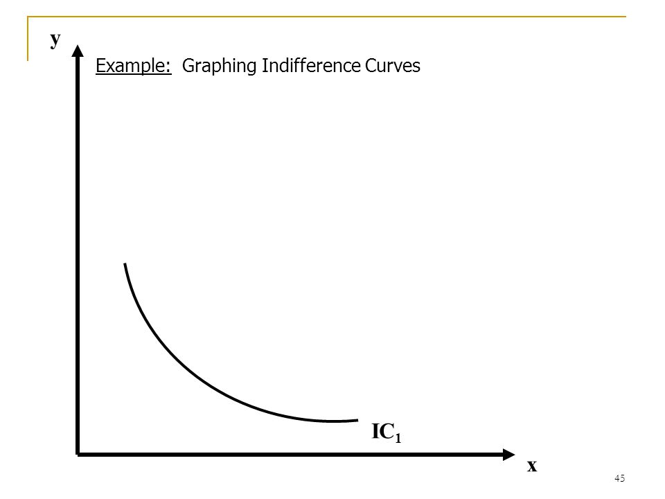 y Example: Graphing Indifference Curves IC1 x