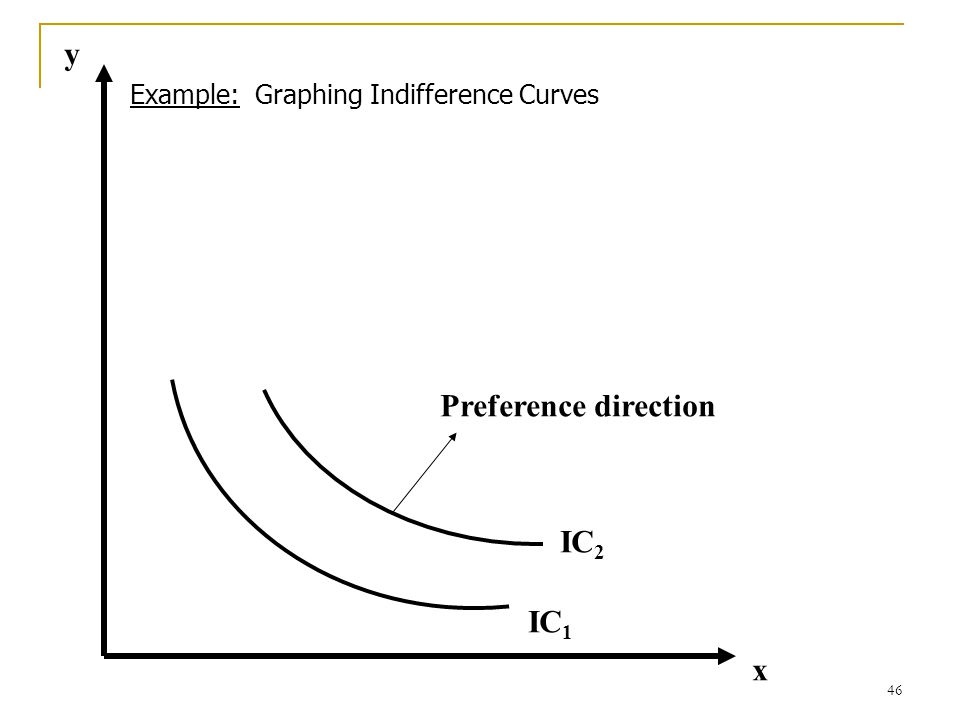 y Example: Graphing Indifference Curves Preference direction IC2 IC1 x