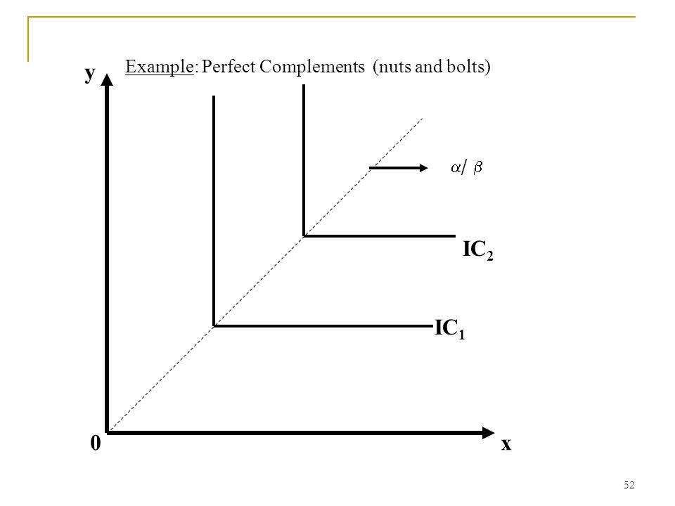 y Example: Perfect Complements (nuts and bolts) /  IC2 IC1 x