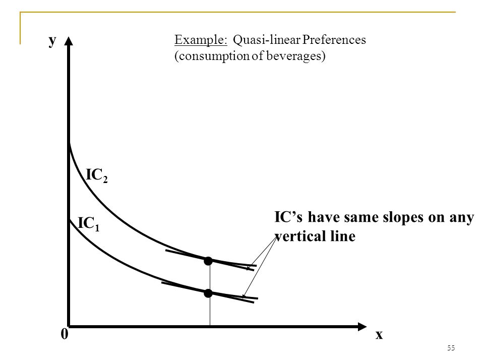 • • y IC2 IC's have same slopes on any IC1 vertical line x