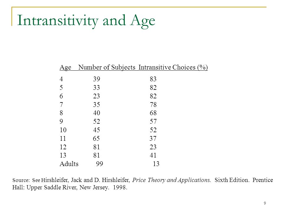 Intransitivity and Age
