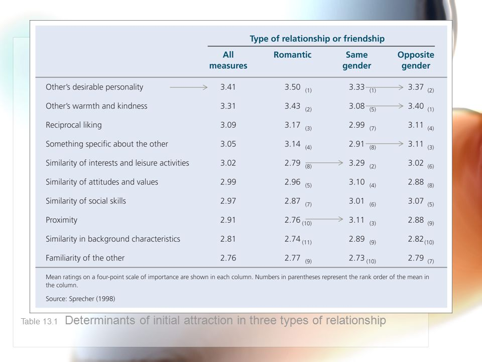 Table 13.1 Determinants of initial attraction in three types of relationship