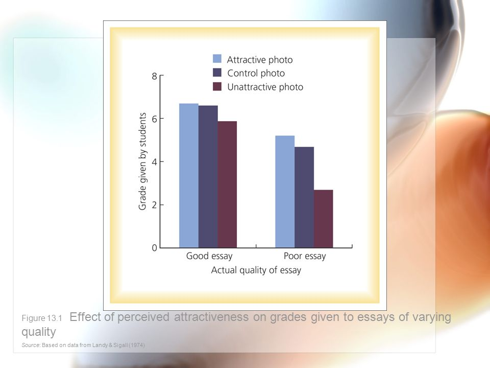 Figure 13.1 Effect of perceived attractiveness on grades given to essays of varying quality