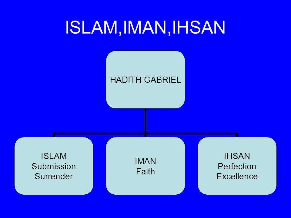ISLAM,IMAN,IHSAN