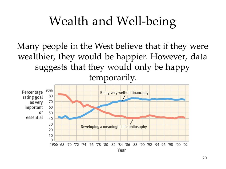 Wealth and Well-being