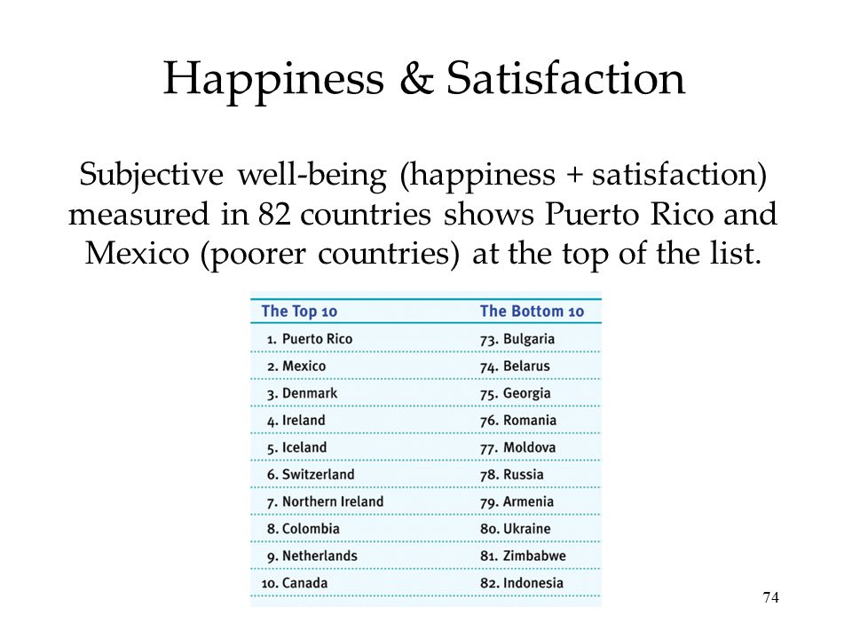 Happiness & Satisfaction