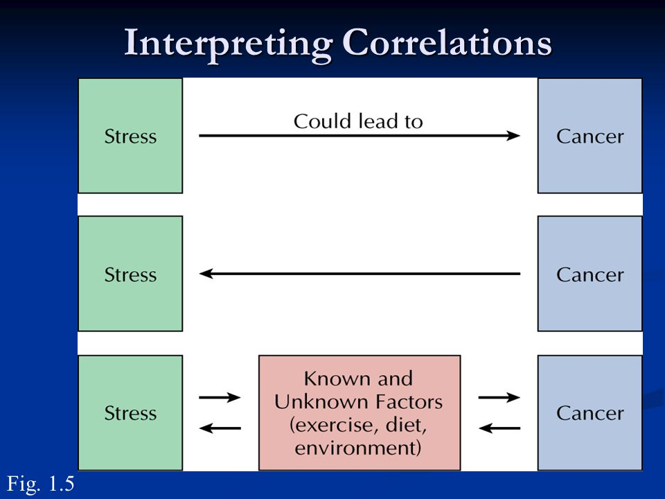 Interpreting Correlations