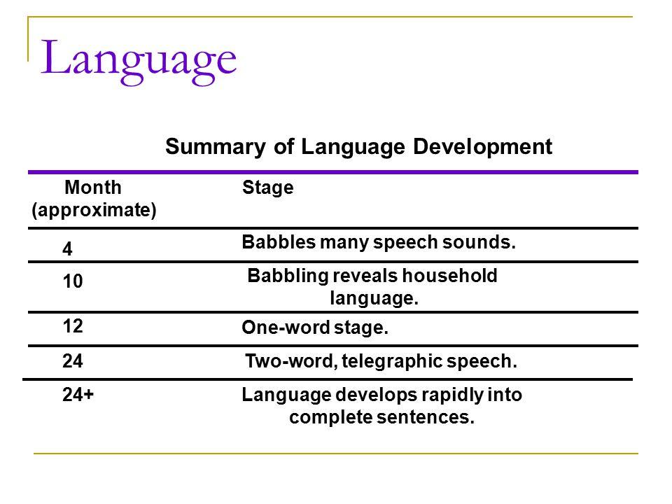 Language Summary of Language Development Month (approximate) Stage 4