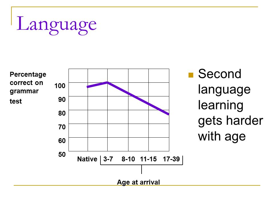 Language Second language learning gets harder with age 100 90 80 70 60