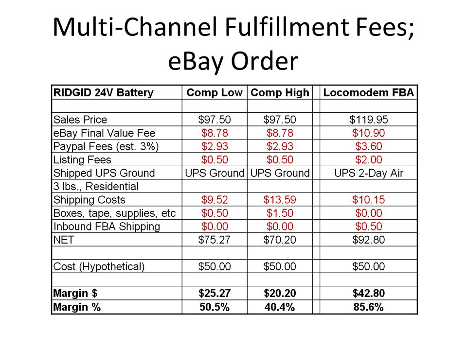 Multi-Channel Fulfillment Fees; eBay Order