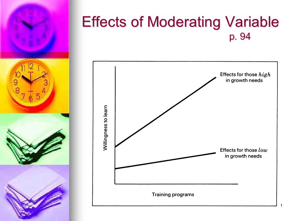 Effects of Moderating Variable p. 94