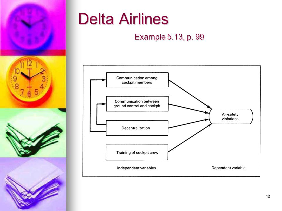 Delta Airlines Example 5.13, p. 99
