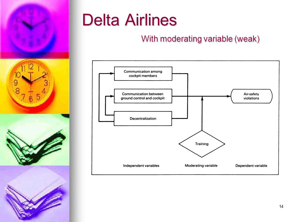 Delta Airlines With moderating variable (weak)