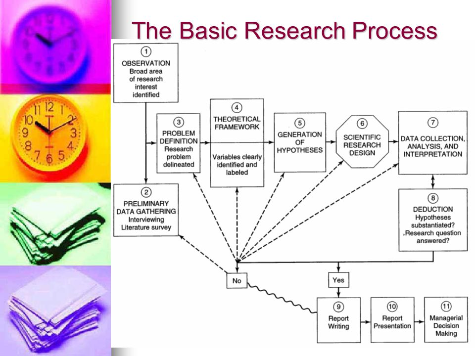 The Basic Research Process