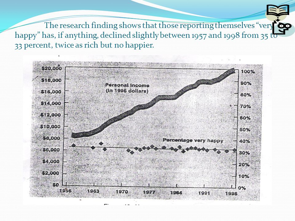 The research finding shows that those reporting themselves very happy has, if anything, declined slightly between 1957 and 1998 from 35 to 33 percent, twice as rich but no happier.