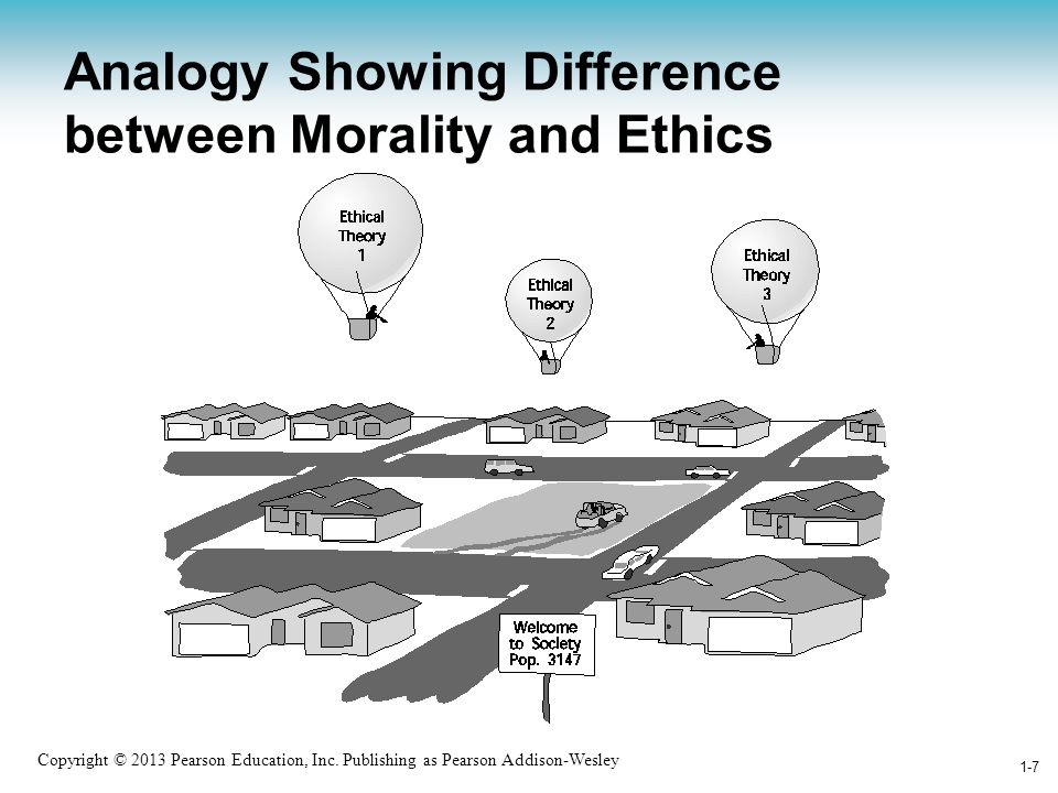 Analogy Showing Difference between Morality and Ethics