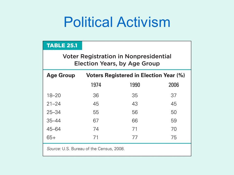 Political Activism