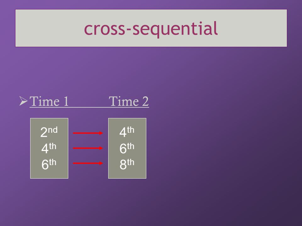 cross-sequential Time 1 Time 2 2nd 4th 6th 4th 6th 8th