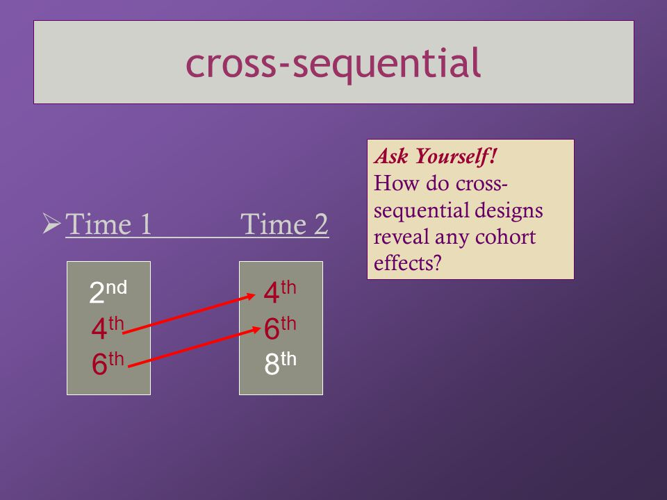 cross-sequential Time 1 Time 2 2nd 4th 6th 4th 6th 8th Ask Yourself!