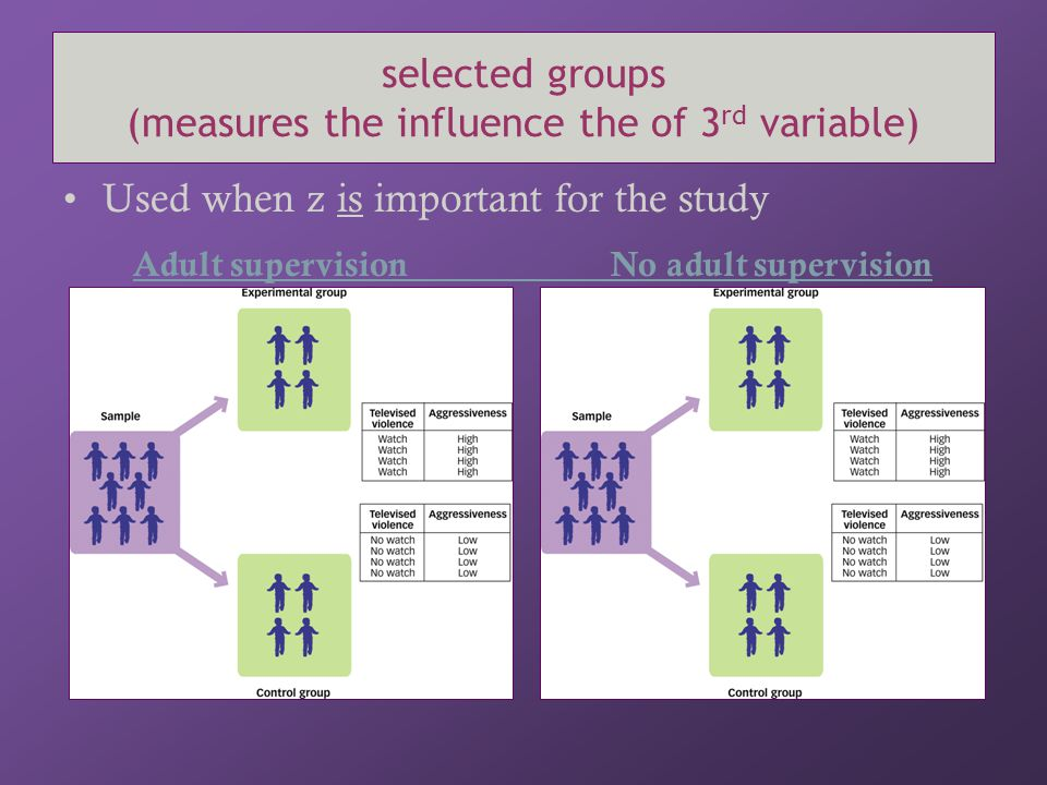 selected groups (measures the influence the of 3rd variable)
