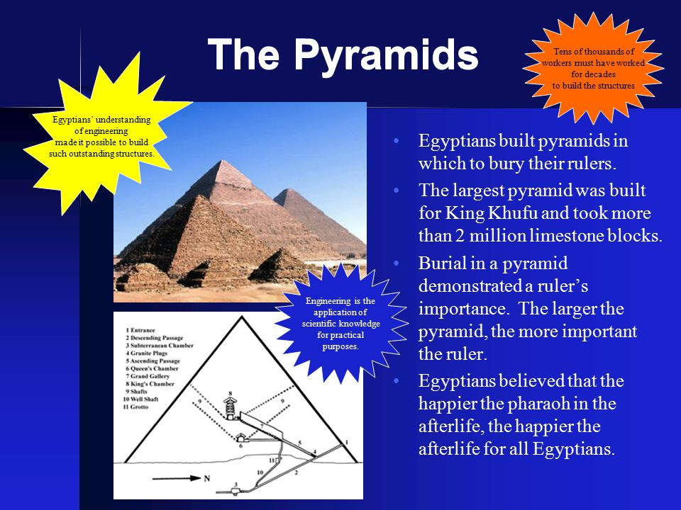 The Pyramids Egyptians built pyramids in which to bury their rulers.