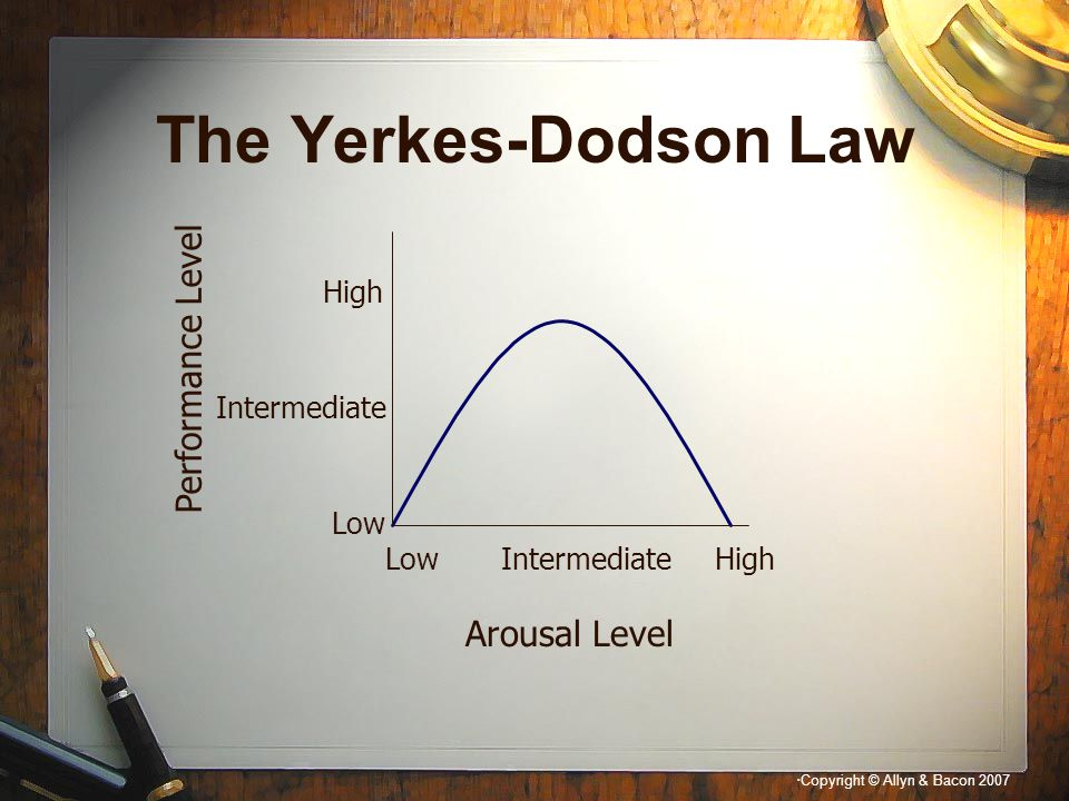 The Yerkes-Dodson Law Performance Level Arousal Level High