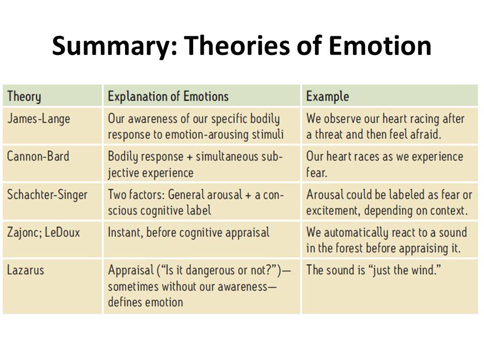 Summary: Theories of Emotion
