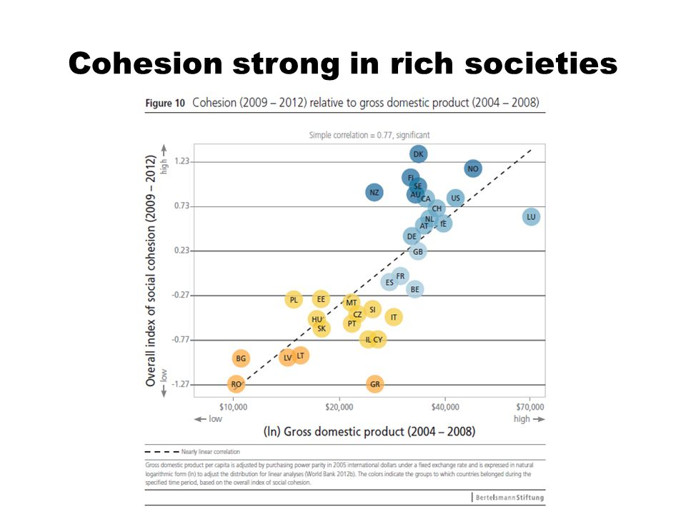 Cohesion strong in rich societies