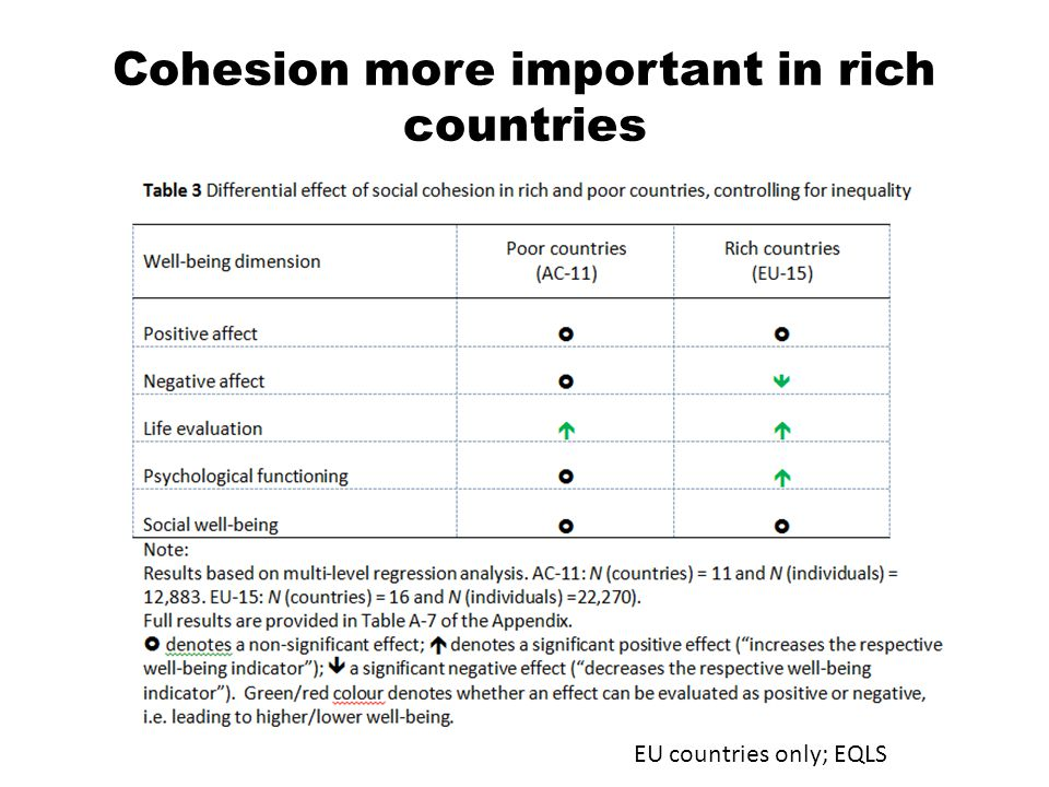 Cohesion more important in rich countries