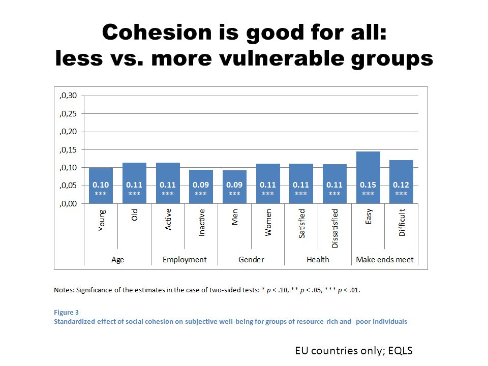 Cohesion is good for all: less vs. more vulnerable groups