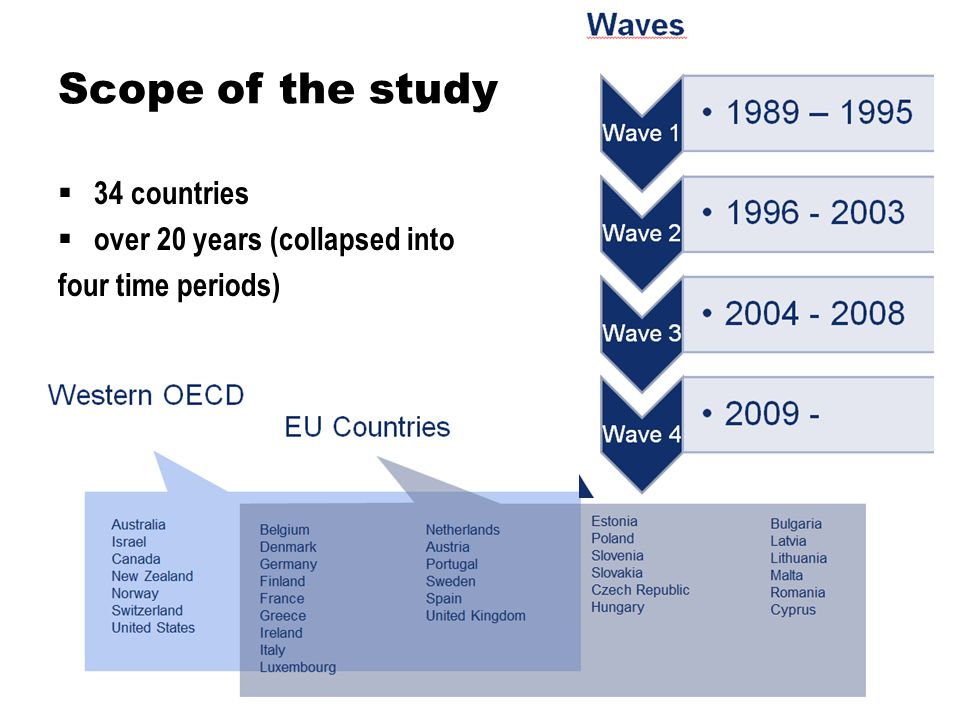 Scope of the study 34 countries over 20 years (collapsed into