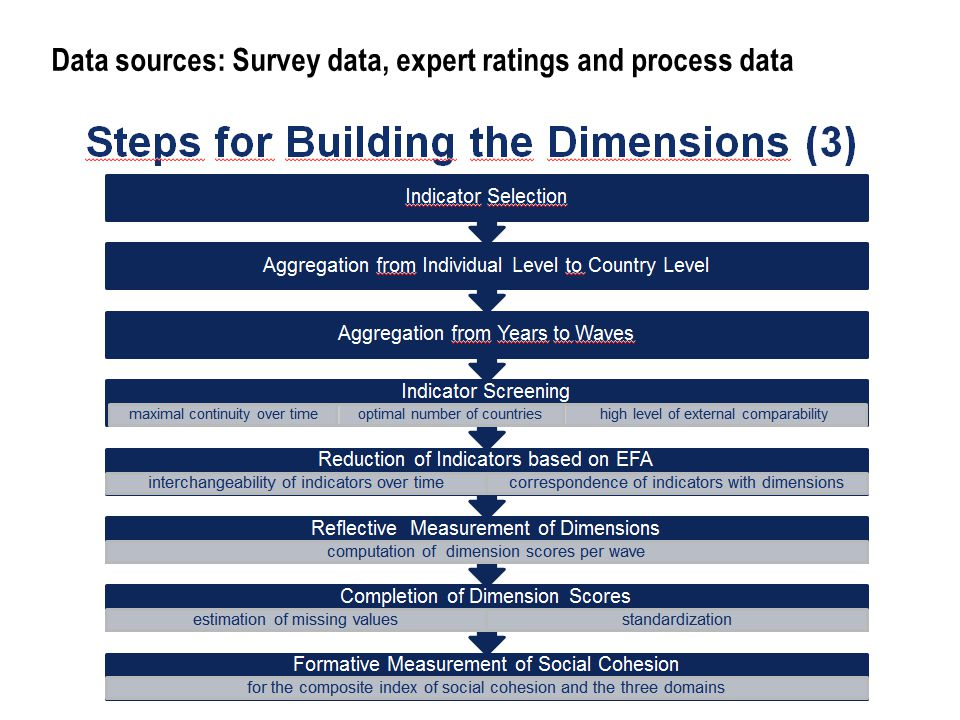 Data sources: Survey data, expert ratings and process data