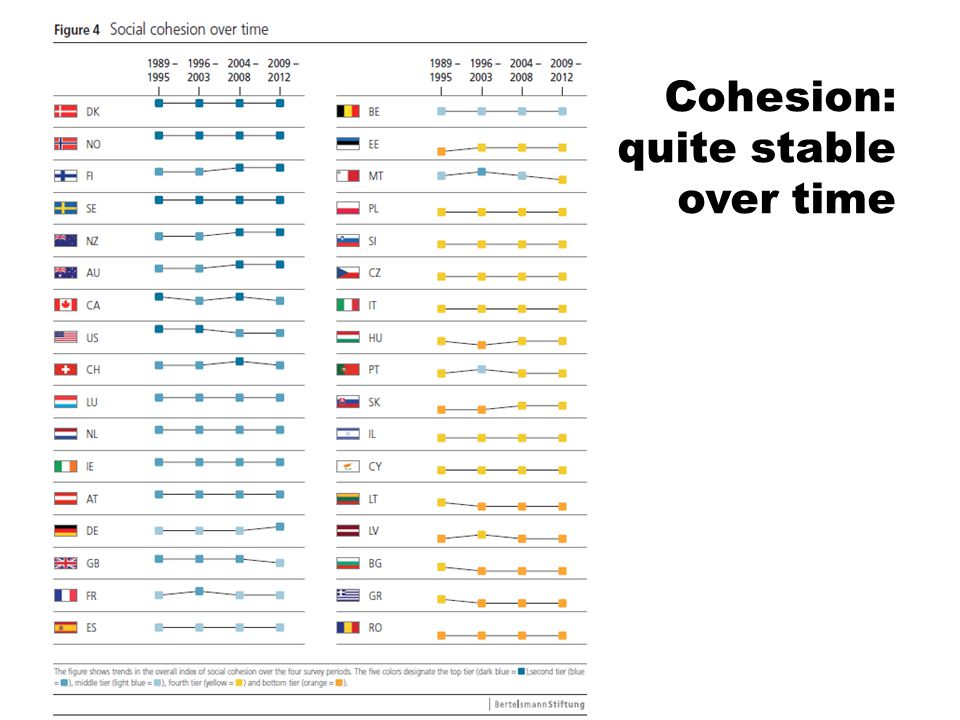 Cohesion: quite stable over time