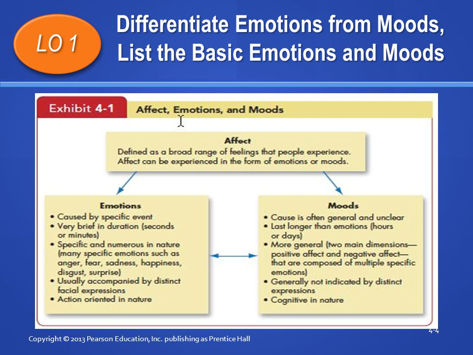 Differentiate Emotions from Moods, List the Basic Emotions and Moods