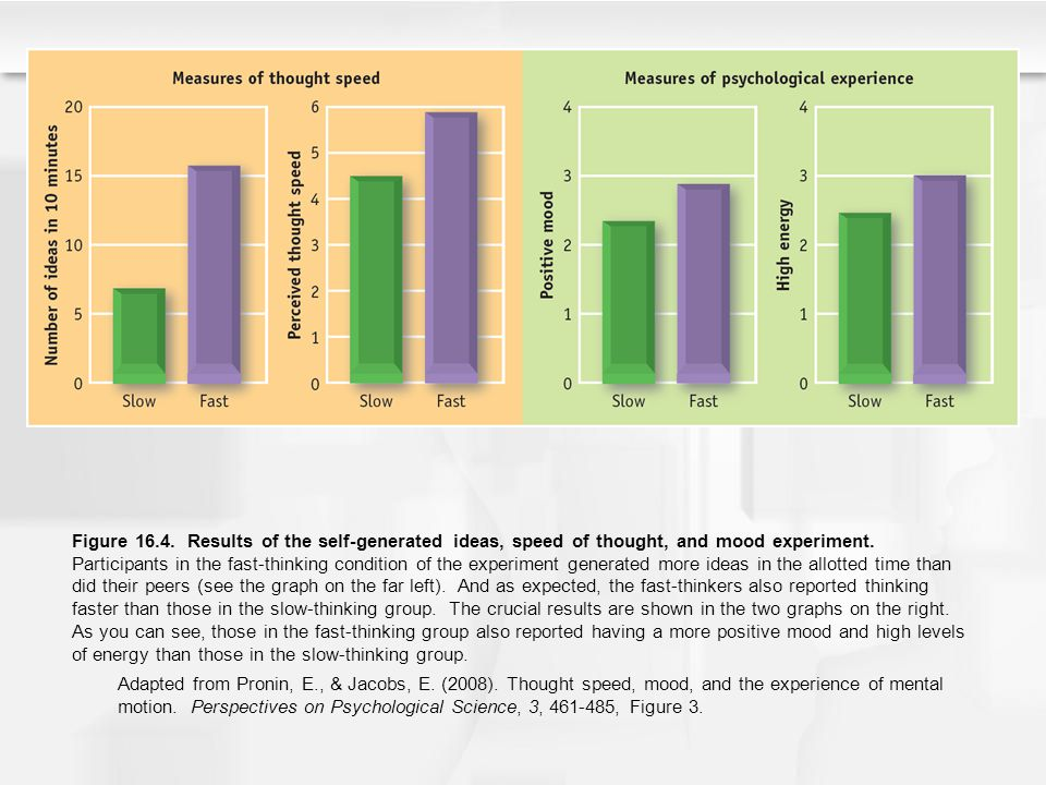 Figure 16.4. Results of the self-generated ideas, speed of thought, and mood experiment. Participants in the fast-thinking condition of the experiment generated more ideas in the allotted time than did their peers (see the graph on the far left). And as expected, the fast-thinkers also reported thinking faster than those in the slow-thinking group. The crucial results are shown in the two graphs on the right. As you can see, those in the fast-thinking group also reported having a more positive mood and high levels of energy than those in the slow-thinking group.