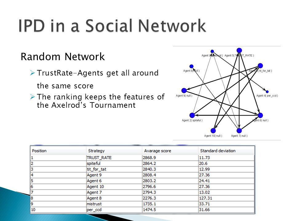 IPD in a Social Network Random Network