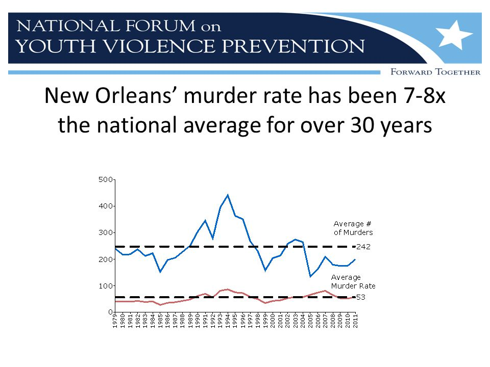 New Orleans' murder rate has been 7-8x the national average for over 30 years