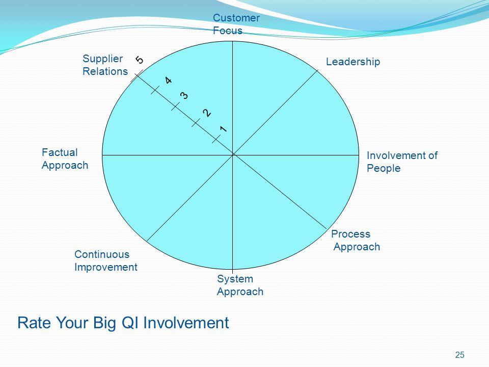 Rate Your Big QI Involvement