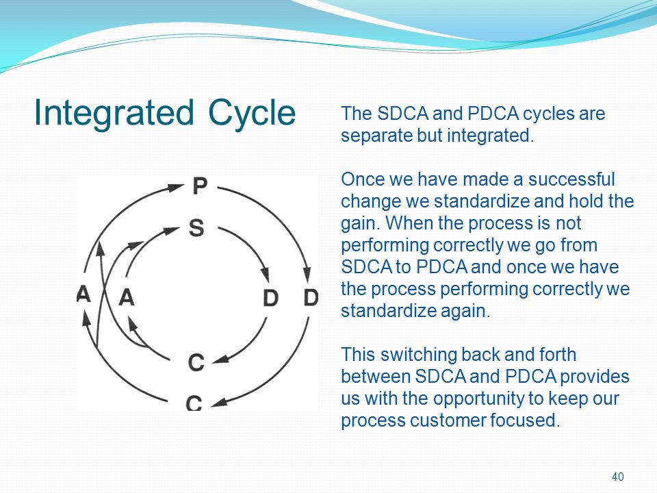 Integrated Cycle The SDCA and PDCA cycles are separate but integrated.