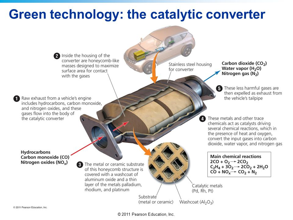 Green technology: the catalytic converter