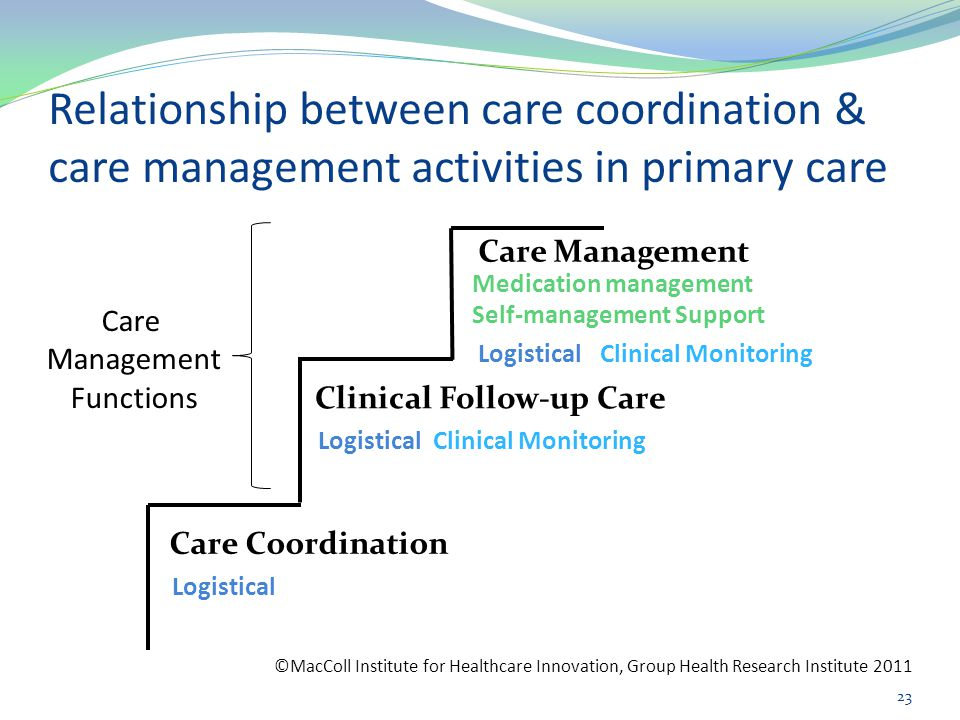 Relationship between care coordination & care management activities in primary care