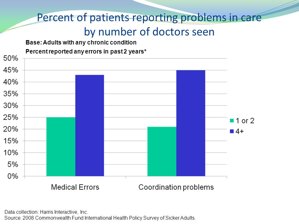Percent of patients reporting problems in care by number of doctors seen