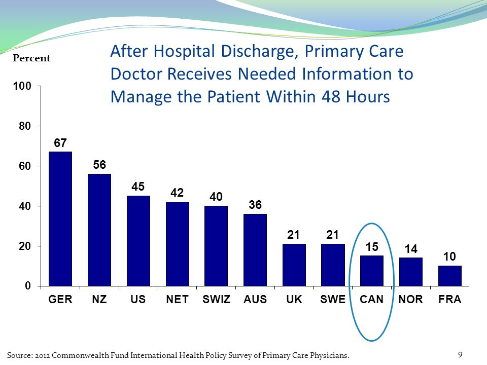 After Hospital Discharge, Primary Care Doctor Receives Needed Information to Manage the Patient Within 48 Hours